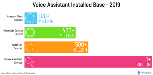 Voice Assistant Installed Base 2019