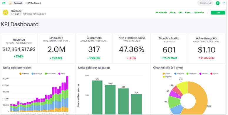 Mode Analytics BI Tool Dashboard
