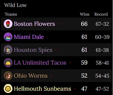 Boston Flowers: 66 wins 67-32 record Miami Dale: 61 wins, 60-39 record Houston Spies: 61 wins, 61-38 record LA Unlimited Tacos: 59 wins, 58-41 record Ohio Worms: 52 wins, 54-45 record Hellmouth Sunbeams: 47 wins, 47-52 record