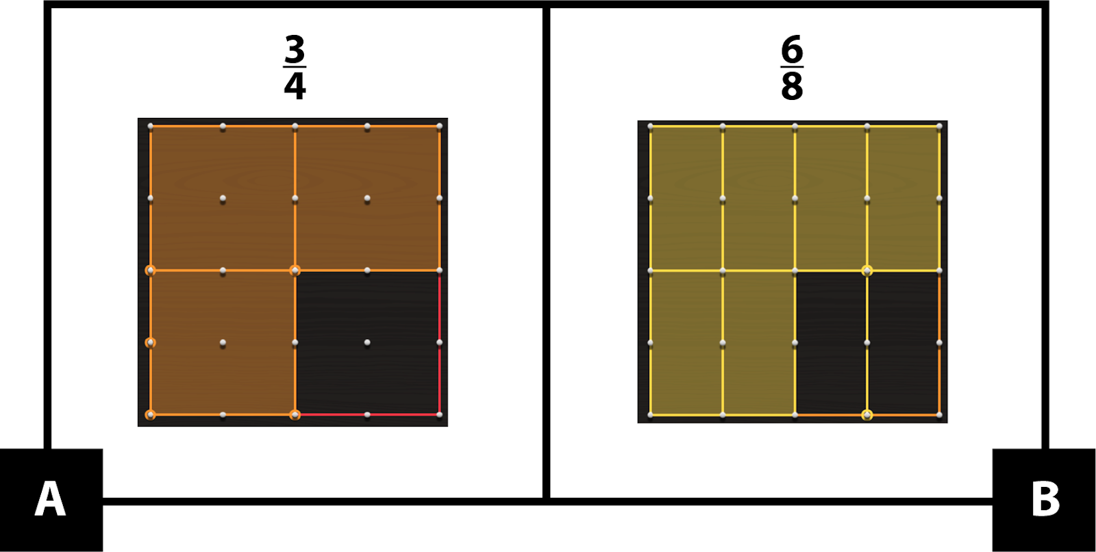 A: A geoboard shows 3 out of 4 equal parts shaded orange. 3-fourths. B: A geoboard shows 6 out of 8 equal parts shaded yellow. 6-eights. The number of shaded parts in A is less than the number of shaded parts in B, but they represent the same fraction.