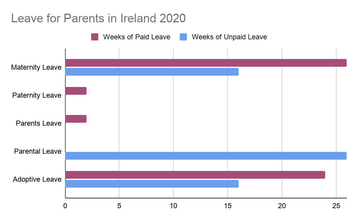 Maternity Leave Ireland 2021 Maternity Benefit Explained
