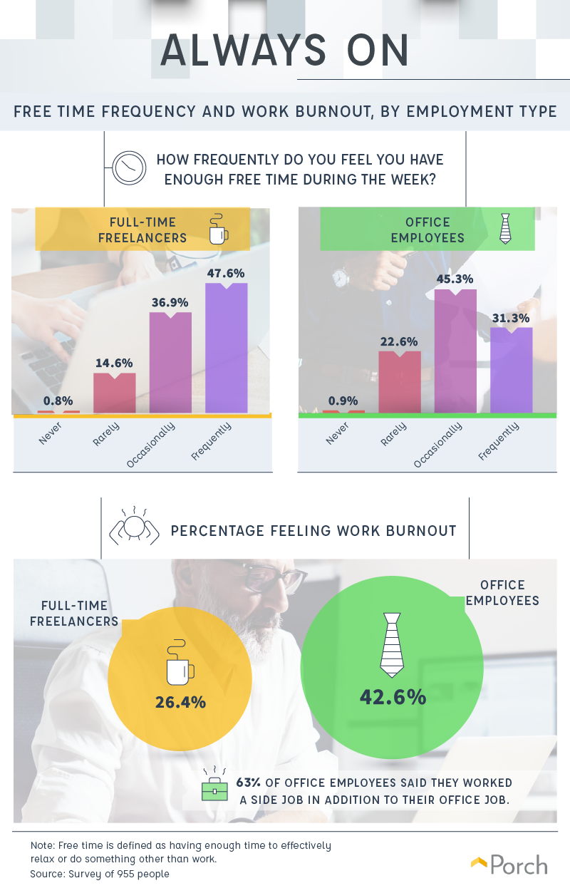 ree Time Frequency and Work Burnout, by Employment Type
