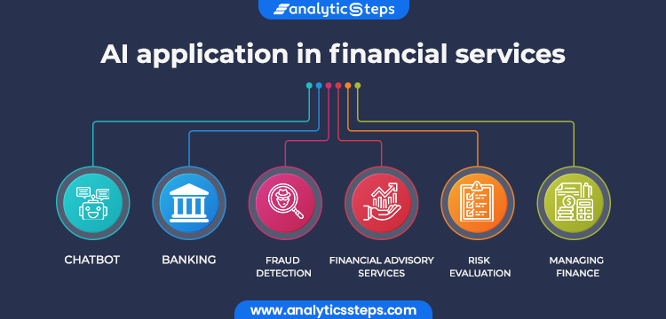 The picture shows AI applications in financial services  namely chatbot,  automation of AI in banking, fraud detection, trading, managing  finance, financial advisory services, take a look at a few applications in financial services in Artificial intelligence