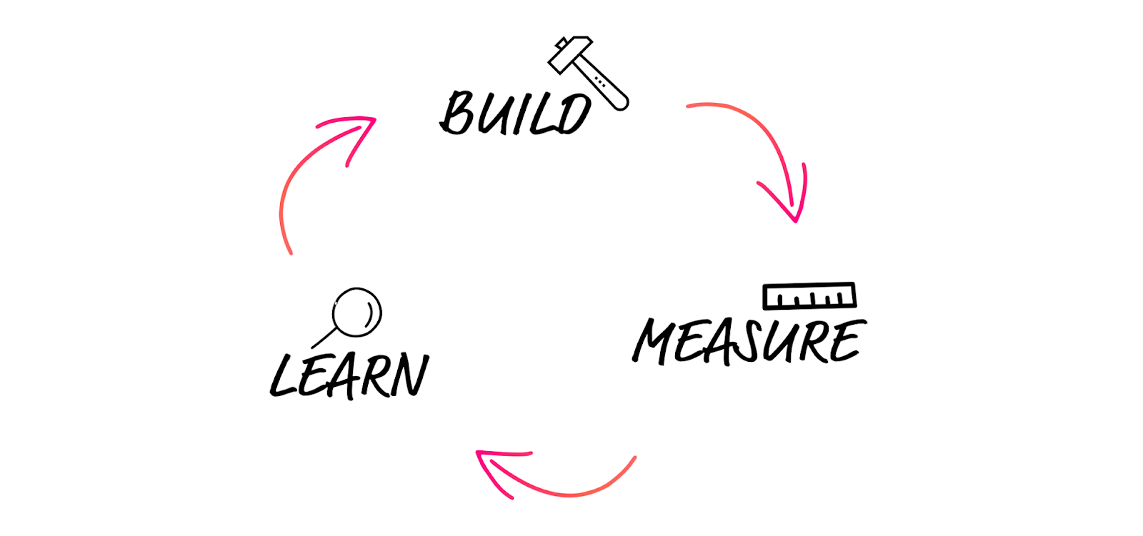 A visualization of Lean UX process (also known as Lean UX cycle) focuses on iterating toward a solution.