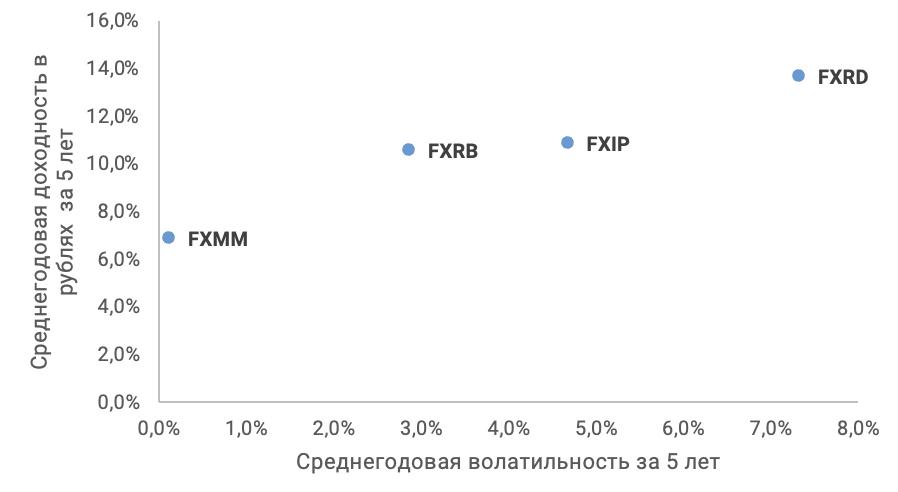 Доходность и волатильность ETF облигаций с валютным хеджированием за последние 5 лет (RUB)