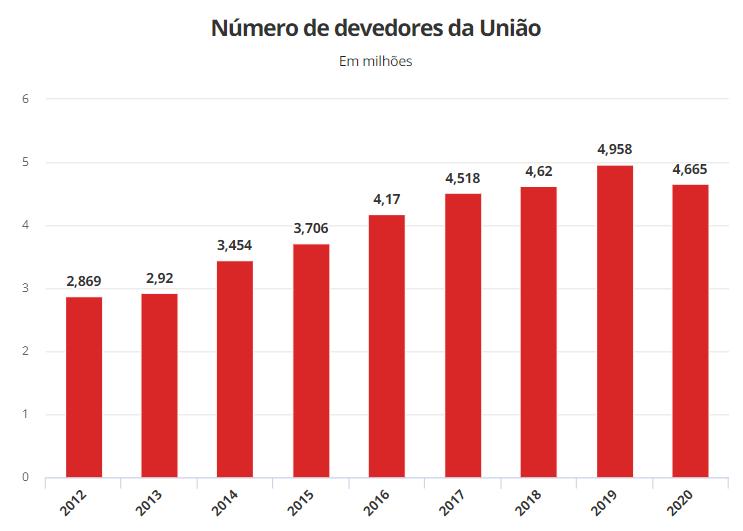 Tabela compara devedores tributários por ano