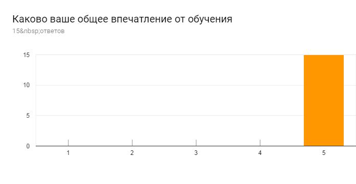 Диаграмма ответов в Формах. Вопрос: Каково ваше общее впечатление от обучения. Количество ответов: 15ответов.