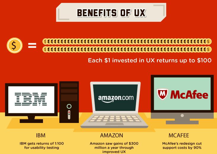 Benefits of UX