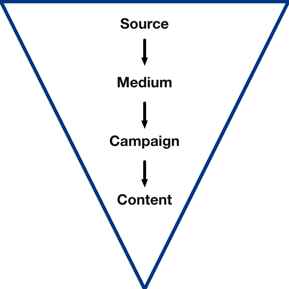 Source, medium, campaign, content hierarchy