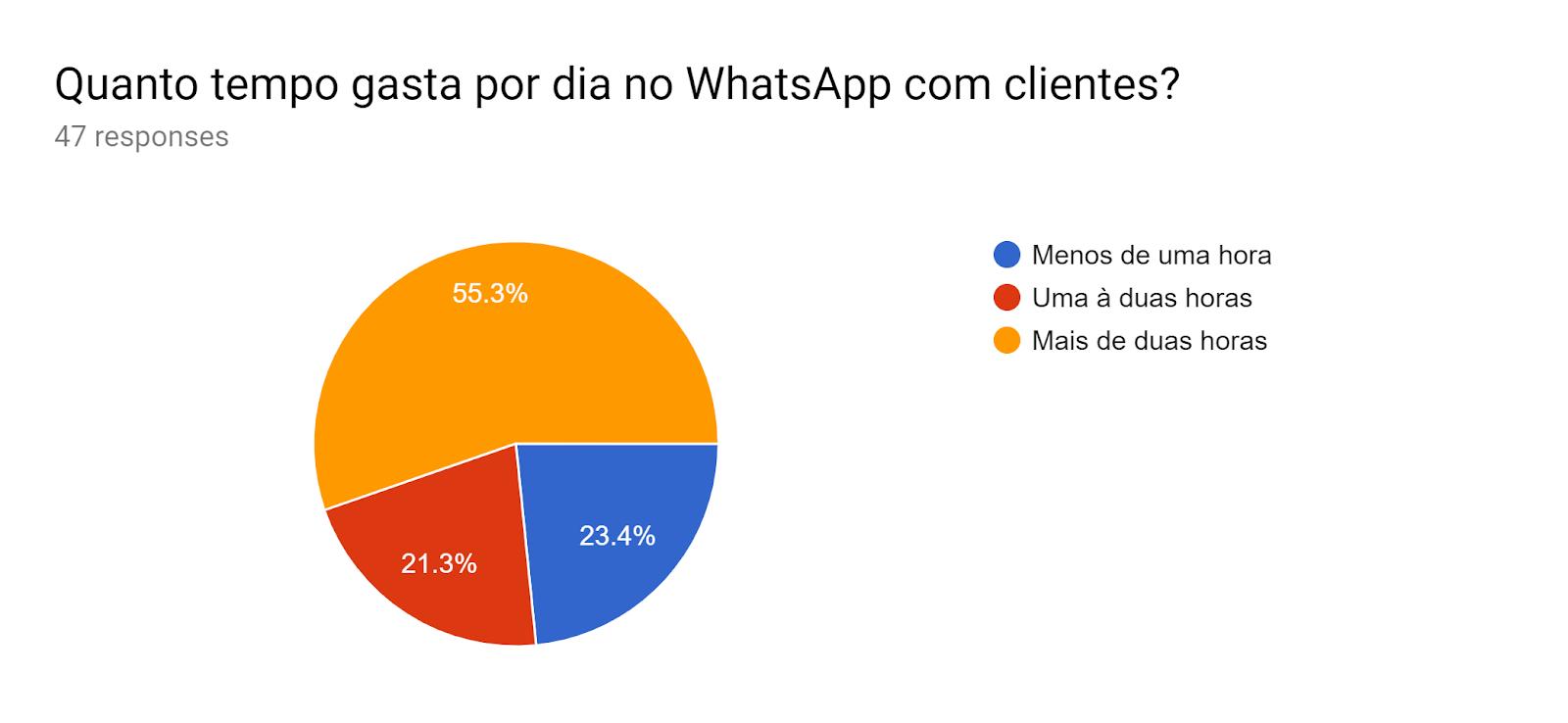 Forms response chart. Question title: Quanto tempo gasta por dia no WhatsApp com clientes?. Number of responses: 47 responses.