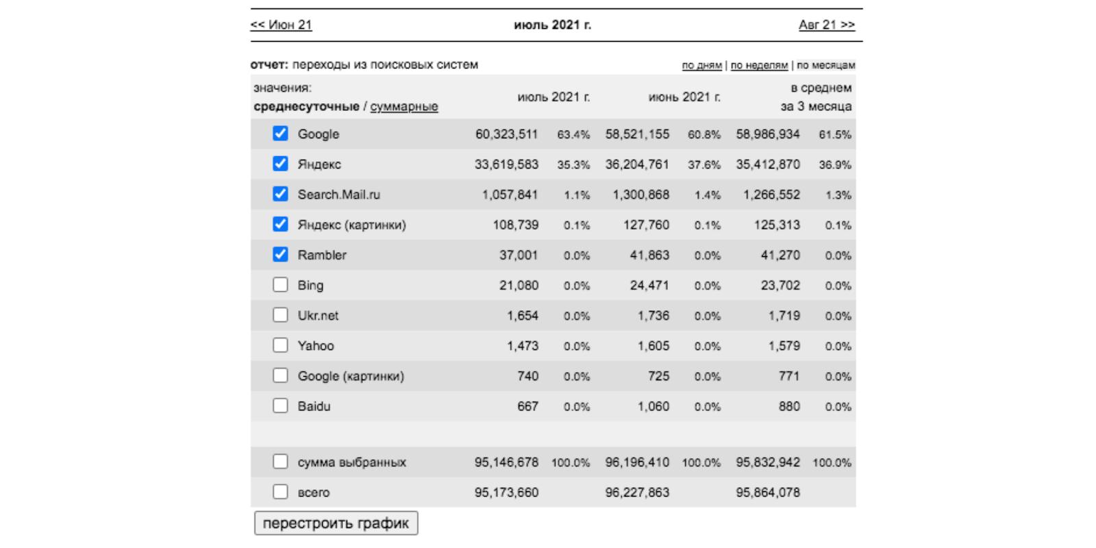 отчёт LiveInternet за июль 2021 года