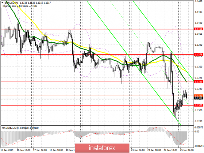 EUR / USD: plan for the European session on January 25. Mario Draghi expectedly disappointed the markets