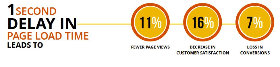 website load speed stats