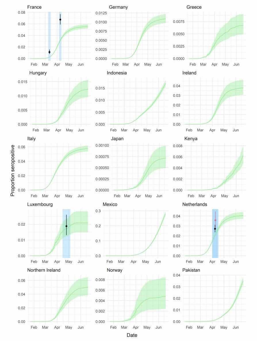 Tỉ lệ nhiễm (hay đúng ra là kết quả dương tính cho kháng thể) của một số quốc gia theo độ tuổi.   Nguồn:  https://www.medrxiv.org/content/10.1101/2020.08.24.20180851v1.full.pdf Age-specific mortality and immunity patterns of SARS-CoV-2 infection in 45 countries