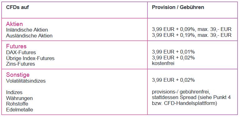 Gebühren beim CFD Handel der Onvista Bank