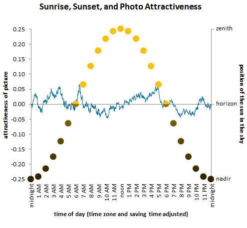 กราฟพระอาทิตย์และช่วงที่ถ่ายภาพสวย