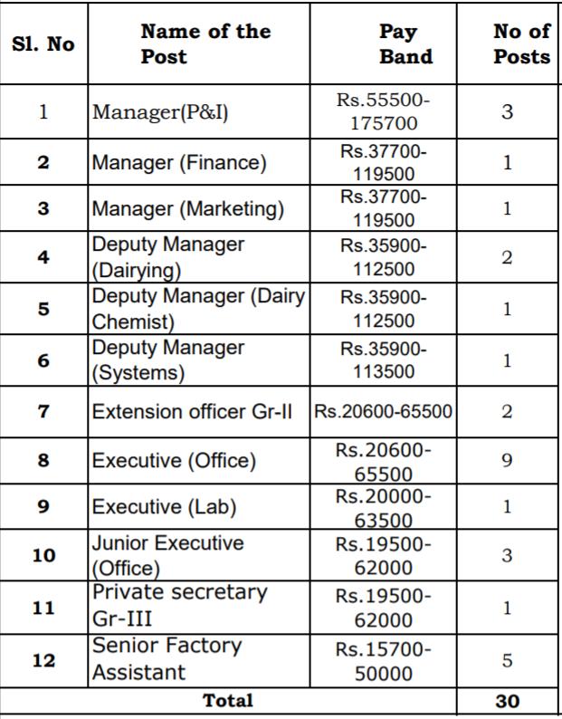 Aavin Tiruppur Recruitment 2020 - Apply for 30 Manager Job 2