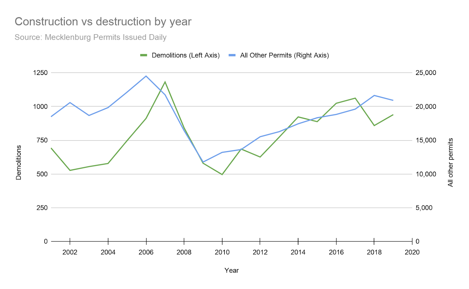 A graph of the construction versus destruction by year from 2002 to 2020.