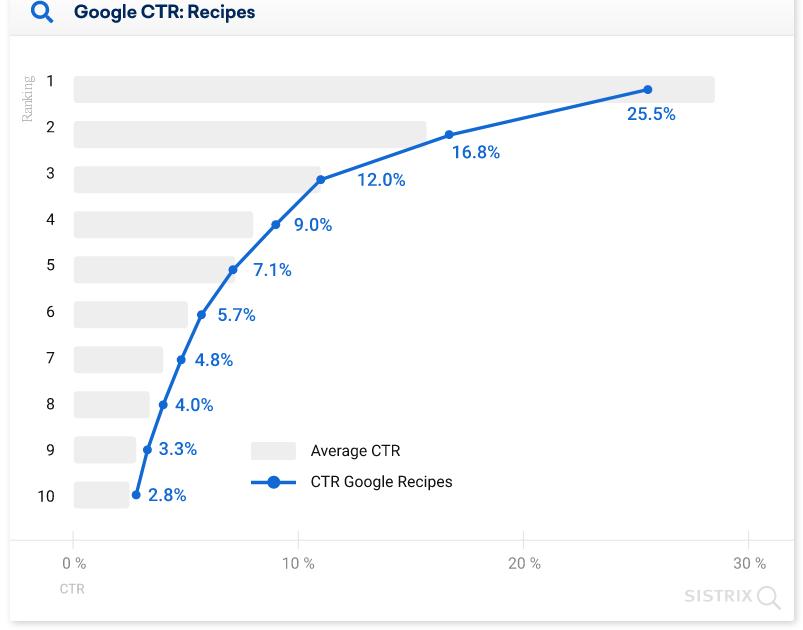средний CTR позиций в выдаче Google с блоком рецептов диаграмма