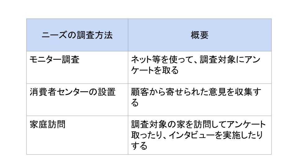 花王 ニーズ調査