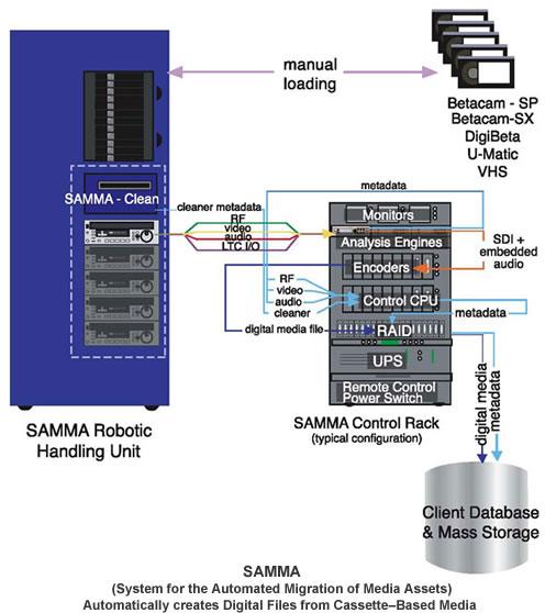 The work flow of SAMMA.