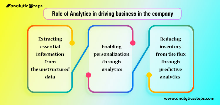 The image showcases the role analytics has played in driving business in Bigbasket