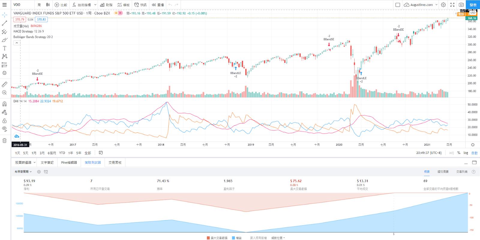 美股VOO股價即時走勢與K線圖