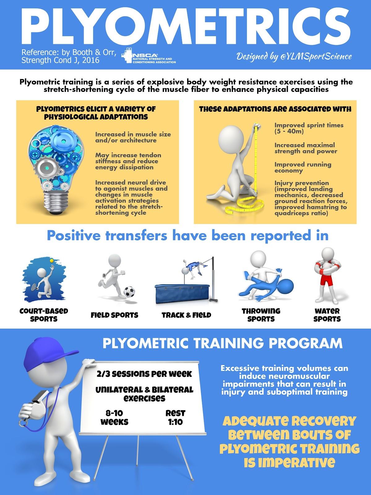 Plyometric training