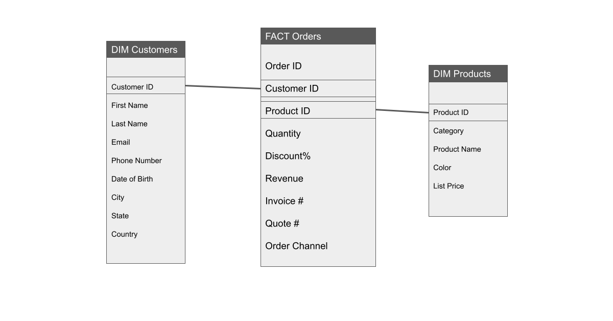 Sample data model with star schema