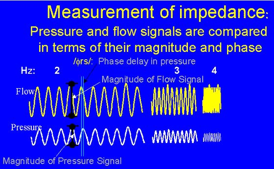 Impedance is derived from the magnitude and phase relationships between lateral pressure and flow at the airway opening.