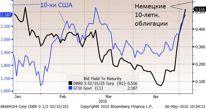 Заметно просела Европа, STOXX 600 минус 1.5% - это минимум за 2 месяца, с начала марта. S&Р 500 снизился на 1.2%