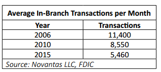 E:\Pictures\Blog\retail banking branch transactions.PNG