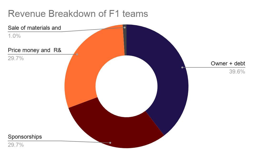 Formula 1 teams Revenue Break Down
