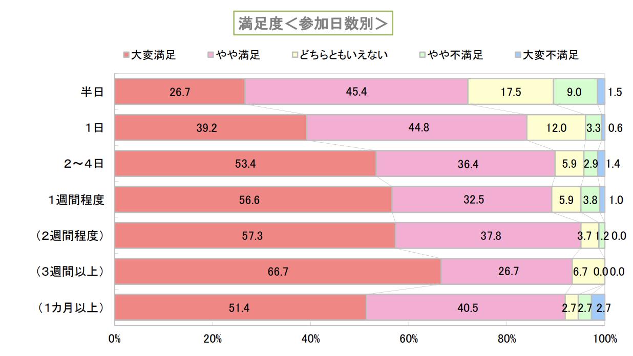 インターンシップ実施日数に対する学生の満足度調査結果