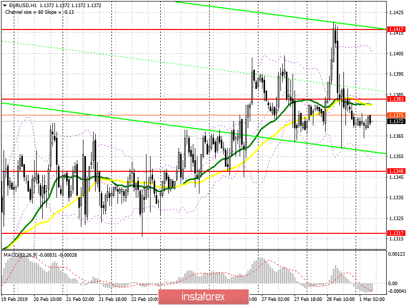 EUR/USD: plan for the European session on March 1. Weak inflation in the eurozone will lead to a fall in the euro