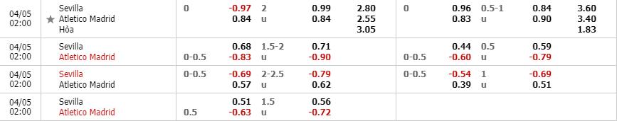 Tỷ lệ kèo trận Sevilla vs Atletico Madrid theo nhà cái W88