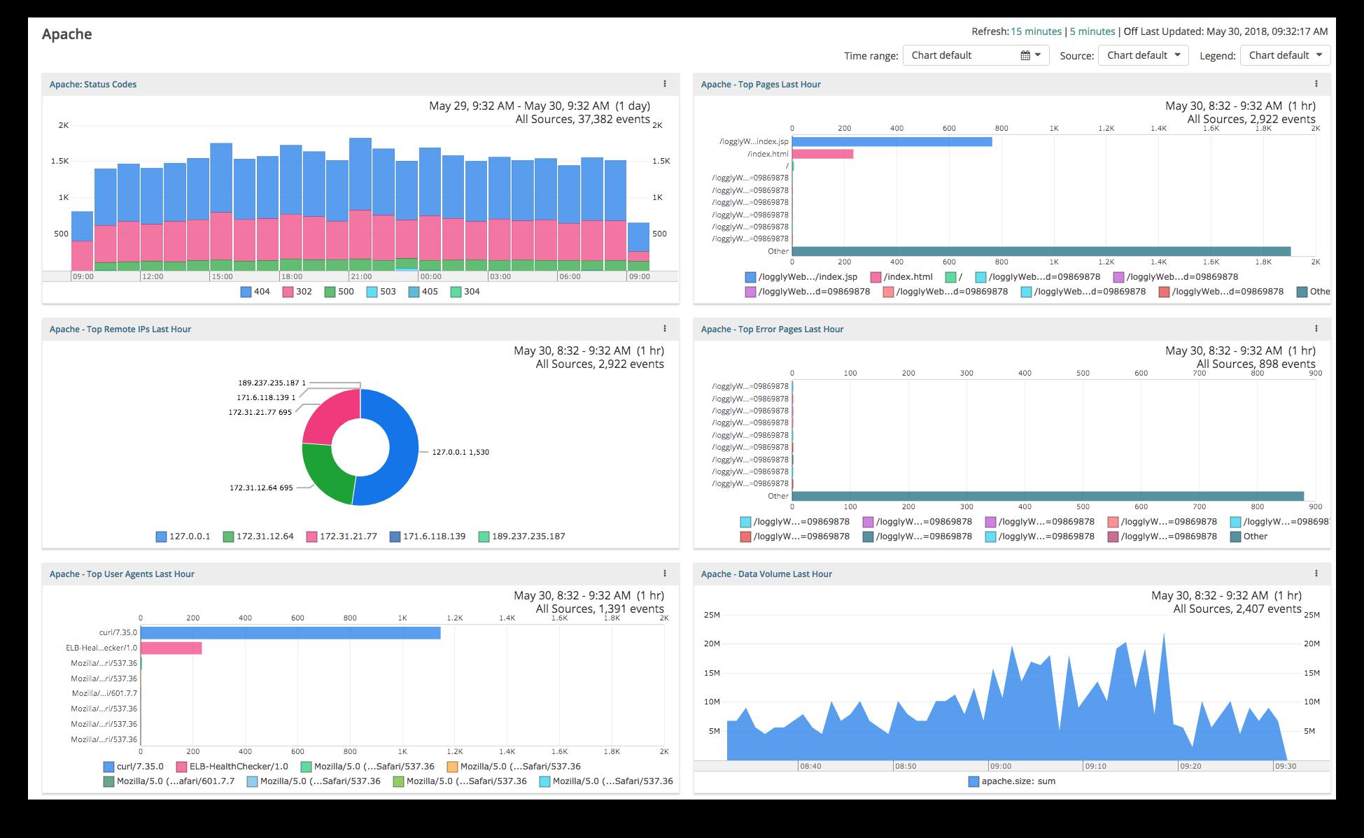 SaaS Customer Success - Advantage of monitoring