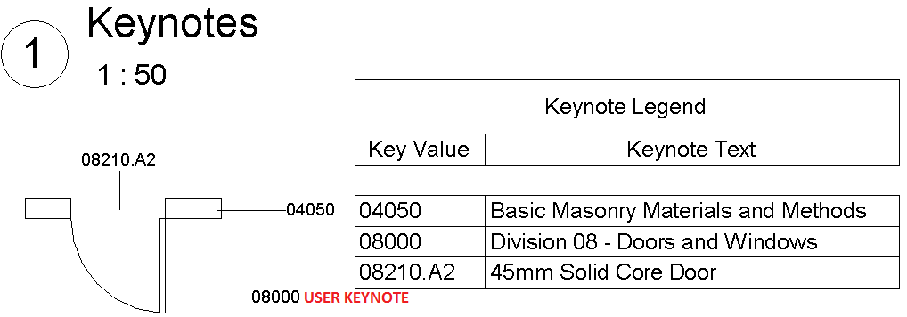 keynote annotation revit