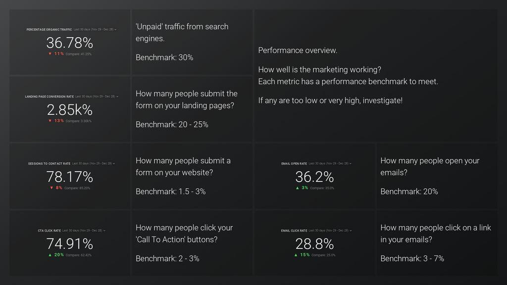 HubSpot Marketing Inbound Performance Overview dashboard