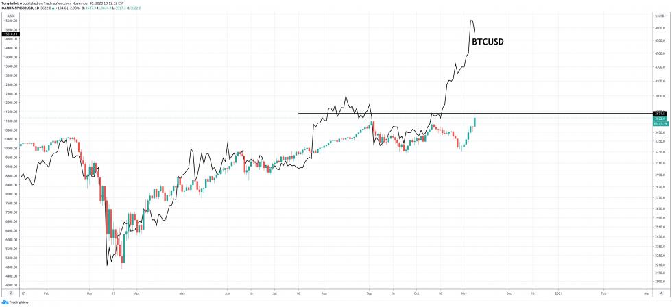 Preço do bitcoin em dólar comparado com o mercado de ações. Fonte: Bitcoinist.