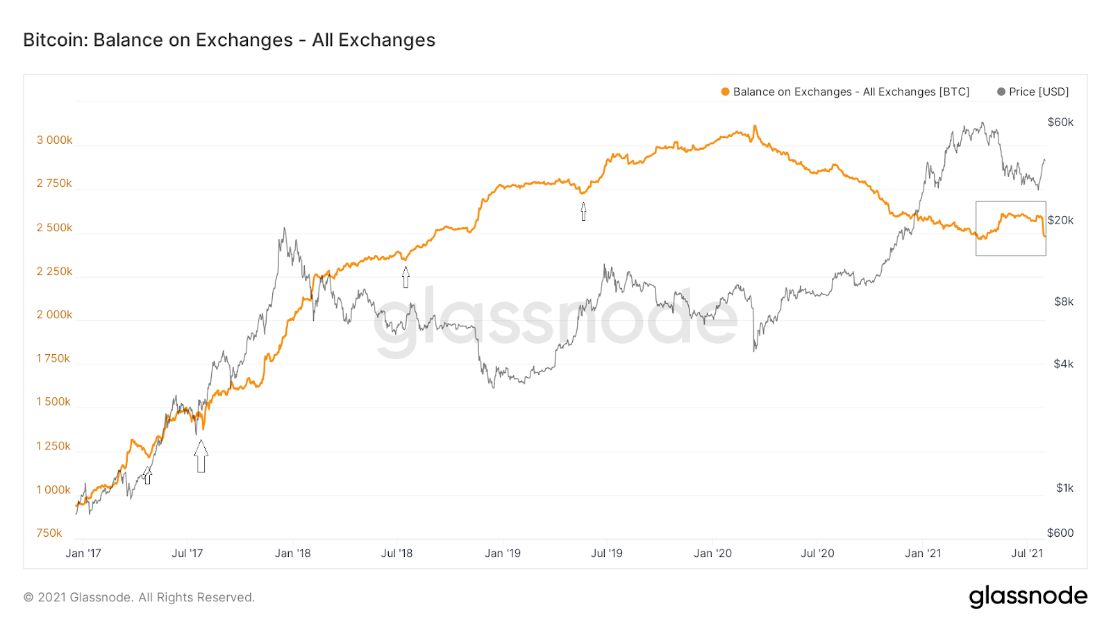 Bitcoin Balance on Exchanges Chart Quelle: Glassnode