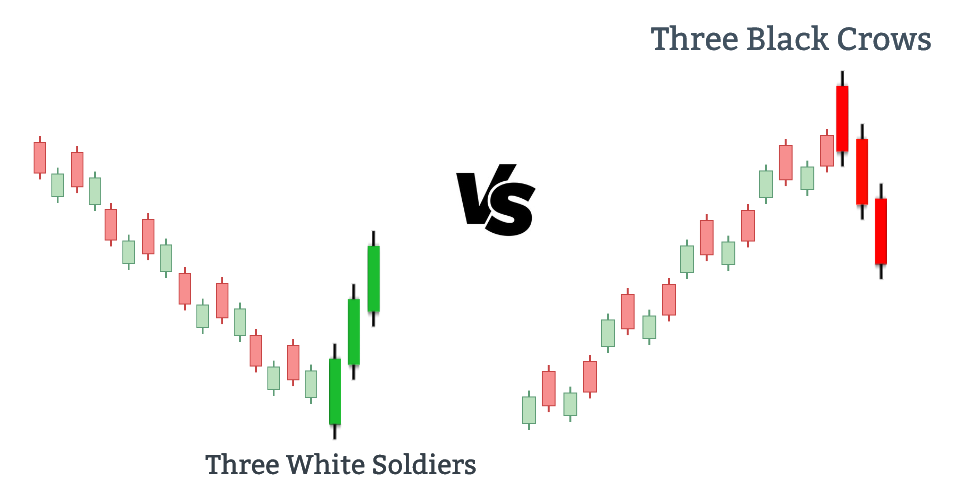 Comparing the Three white soldiers vs. Three Black crows.