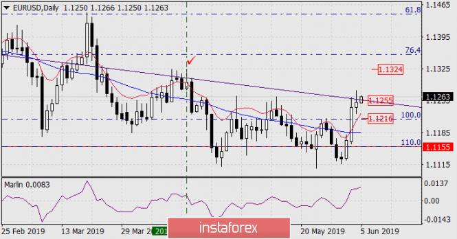 Forecast for EUR/USD on June 5, 2019