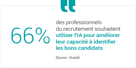 66% des professionnels du recrutement souhaitent utiliser l'IA pour améliorer leur capacité à identifier les bons candidats