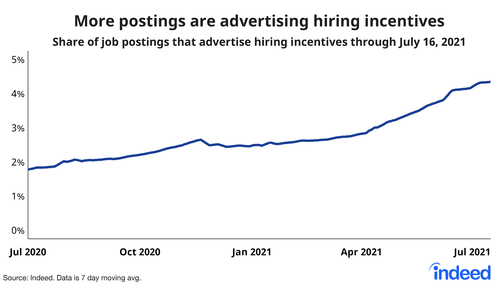"""Line graph titled """"More postings are advertising incentives."""""""