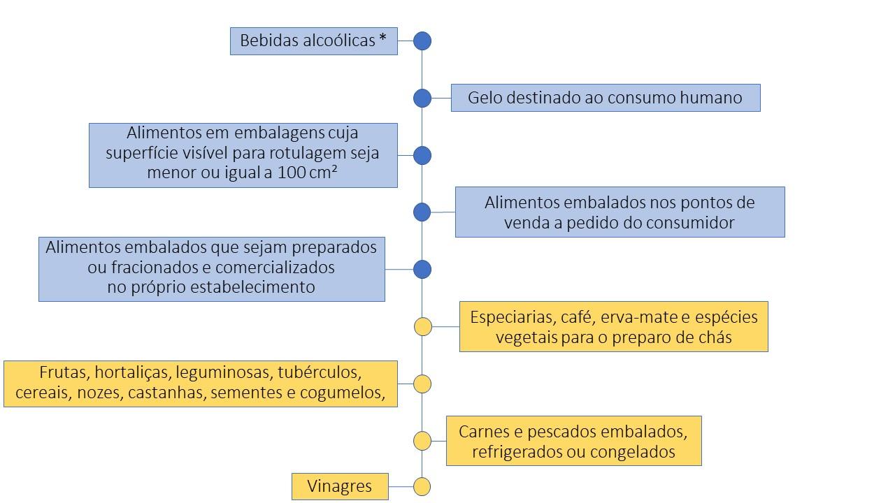Tabela de informação nutricional