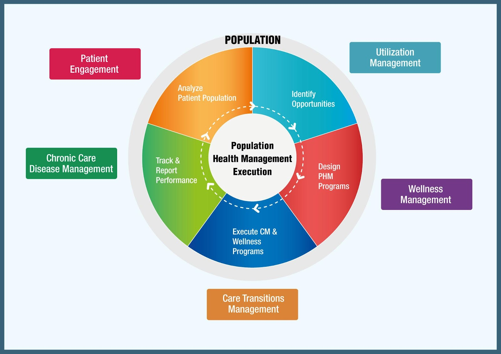appropriate actionable metrics for population health Payor led partnerships risk bearing organizations such as medicaid managed care organizations and marketplace health insurance plans benefit from heudia's solution set because it streamlines the continuum of care and individualizes the population health experience for plan members.
