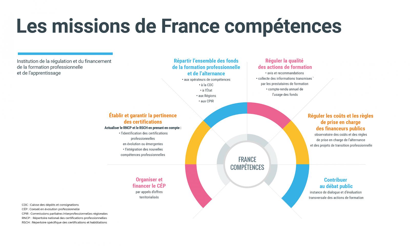 Les missions de France compétence dans la réforme de la formation professionnelle