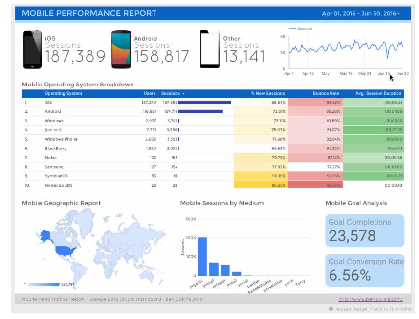 Google Data Studio als gratis dashboarding tool - Adapt Analytics