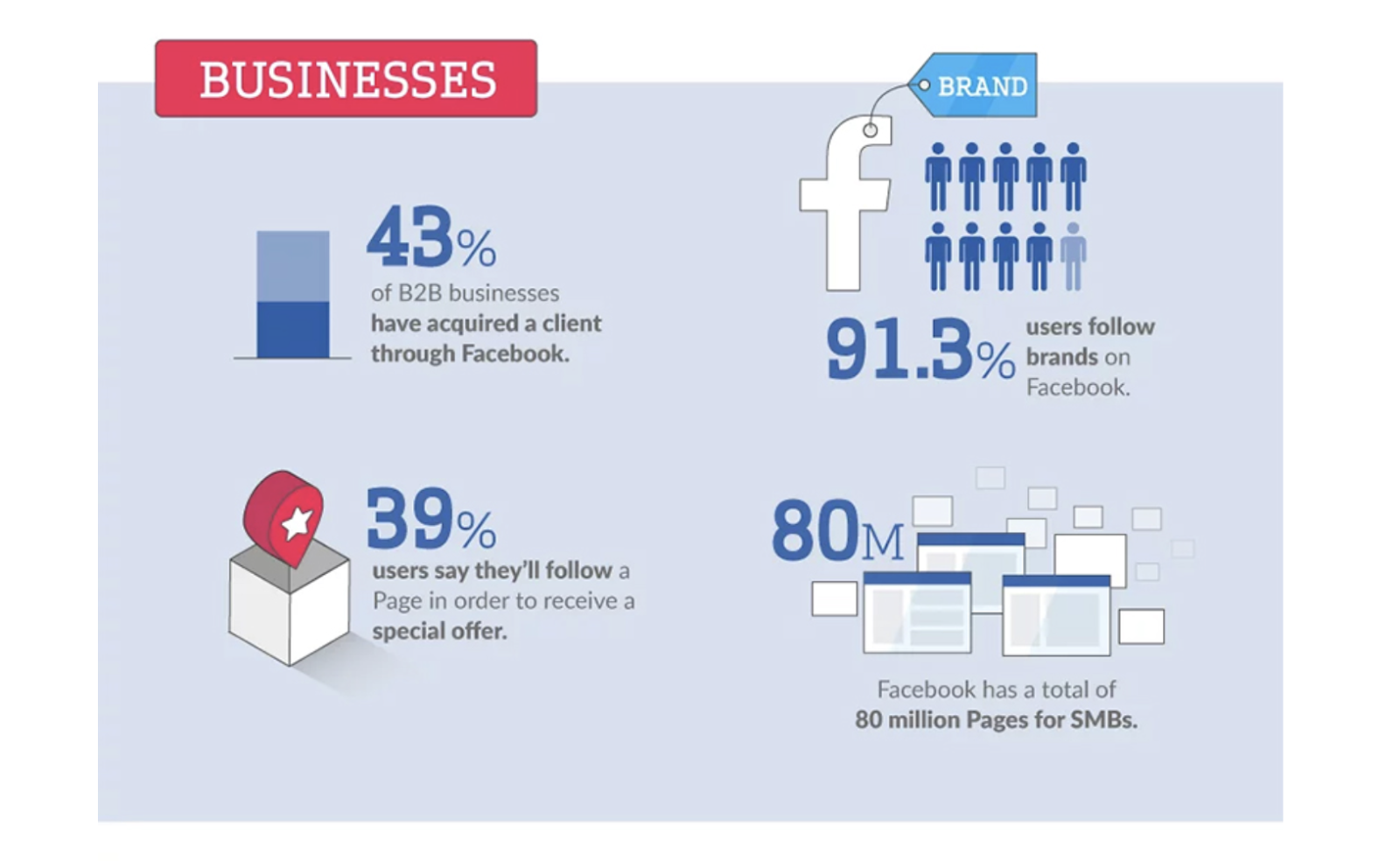 Small Business Facebook Page Statistics | Facebook Lead Generation
